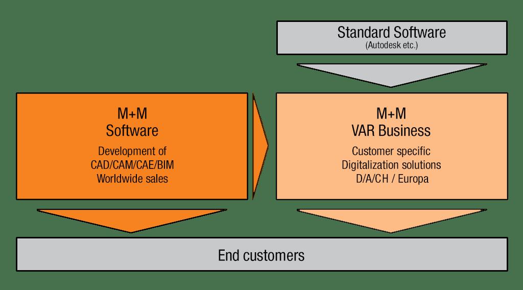 Mensch und Maschine Software SE - Business Model
